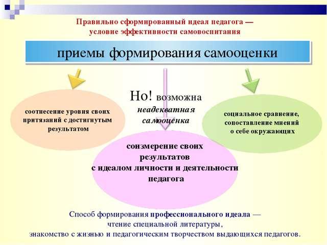 Правильно сформированный идеал педагога — условие эффективности самовоспитани...