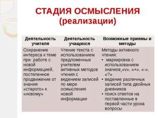 СТАДИЯ ОСМЫСЛЕНИЯ (реализации) Деятельность учителя Деятельность учащихся Воз
