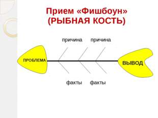 Прием «Фишбоун» (РЫБНАЯ КОСТЬ) причина причина факты факты ВЫВОД ПРОБЛЕМА