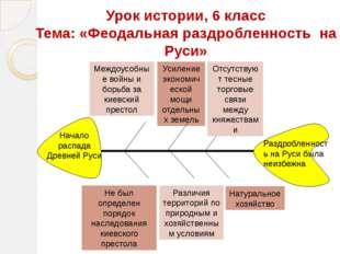 Урок истории, 6 класс Тема: «Феодальная раздробленность на Руси» Междоусобные