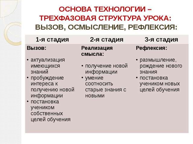 ОСНОВА ТЕХНОЛОГИИ – ТРЕХФАЗОВАЯ СТРУКТУРА УРОКА: ВЫЗОВ, ОСМЫСЛЕНИЕ, РЕФЛЕКСИЯ...