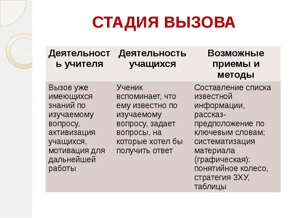СТАДИЯ ВЫЗОВА Деятельность учителя Деятельность учащихся Возможные приемы и м...