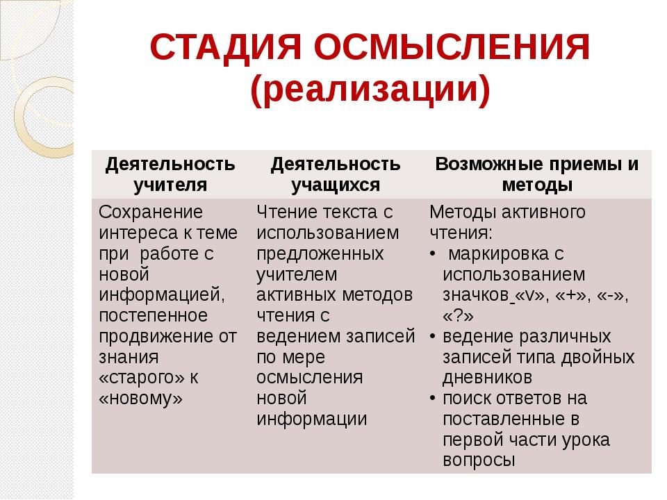 СТАДИЯ ОСМЫСЛЕНИЯ (реализации) Деятельность учителя Деятельность учащихся Воз...