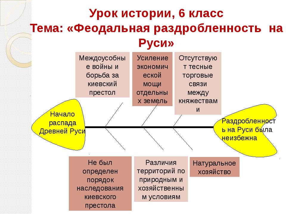 Урок истории, 6 класс Тема: «Феодальная раздробленность на Руси» Междоусобные...
