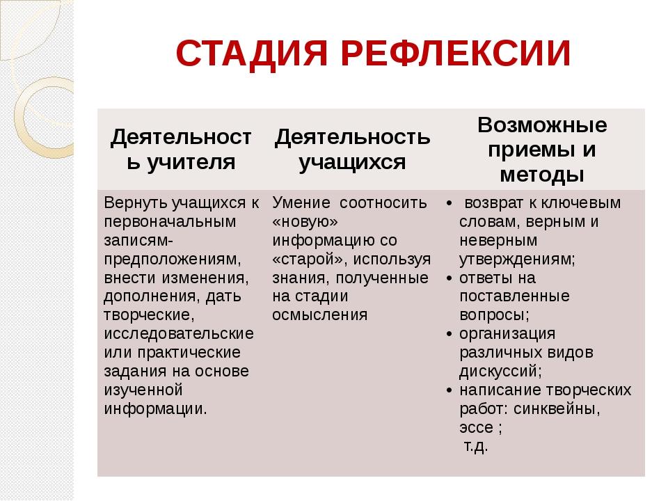 СТАДИЯ РЕФЛЕКСИИ Деятельность учителя Деятельность учащихся Возможные приемы...