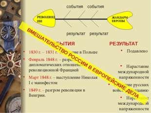 СОБЫТИЯ 1830 г. – 1831 г. восстание в Польше Февраль 1848 г. – разрыв диплома