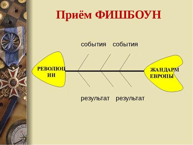 Приём ФИШБОУН события события результат результат ЖАНДАРМ ЕВРОПЫ РЕВОЛЮЦИИ