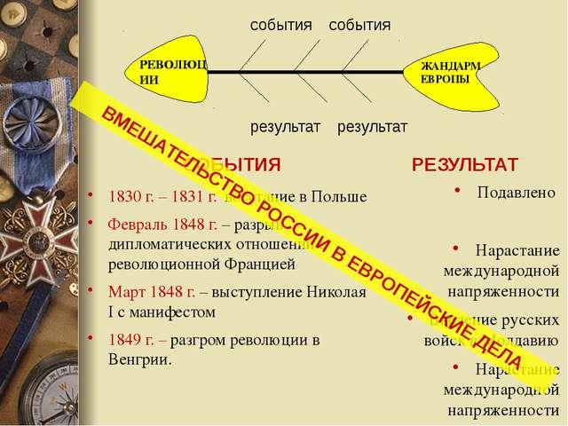 СОБЫТИЯ 1830 г. – 1831 г. восстание в Польше Февраль 1848 г. – разрыв диплома...