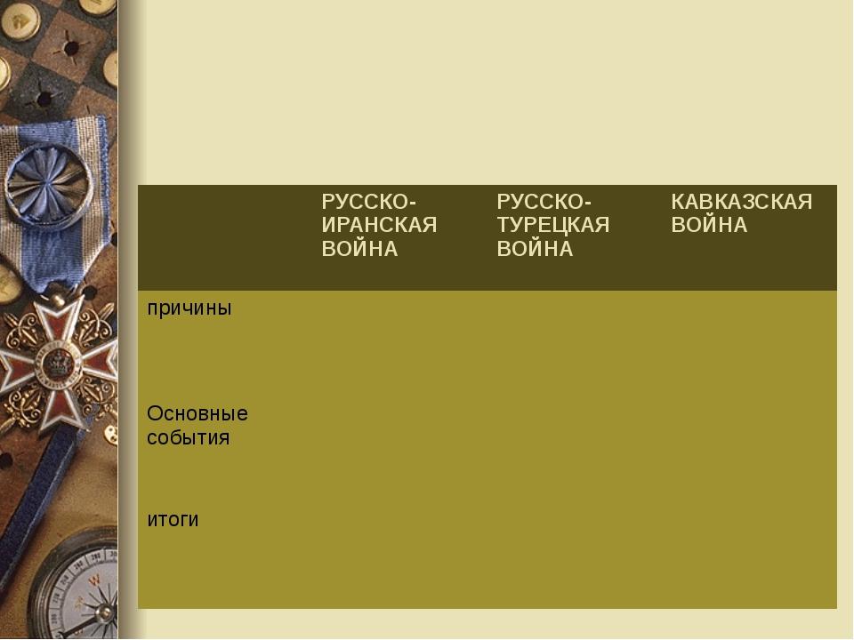 РУССКО-ИРАНСКАЯВОЙНА РУССКО-ТУРЕЦКАЯВОЙНА КАВКАЗСКАЯ ВОЙНА причины Основные...
