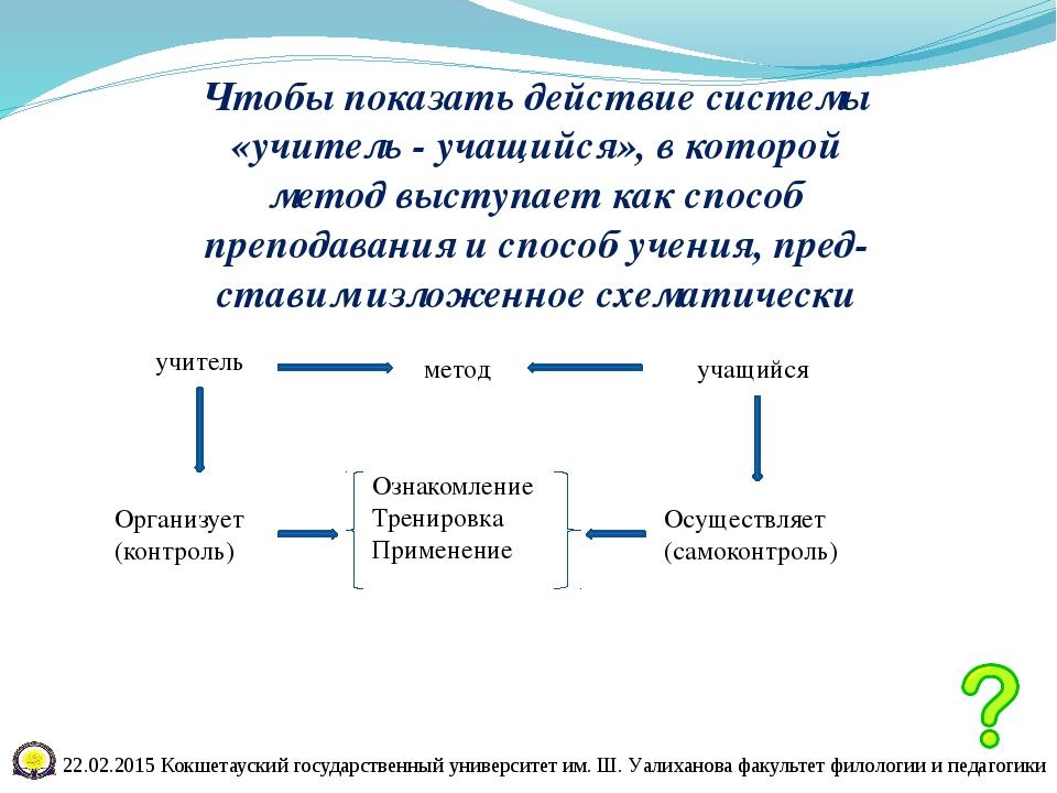 Методы Ознакомление Тренировка Применение Контроль Контроль Контроль Контрол...