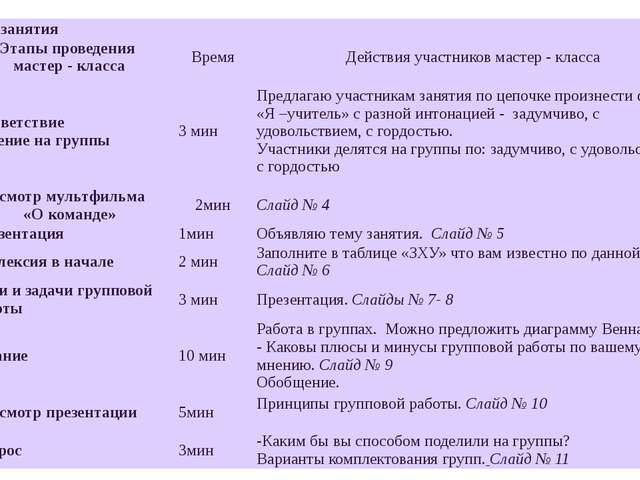 Ход занятия Этапы проведения мастер - класса Время Действия участников мастер...