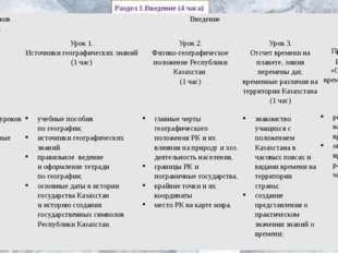 Раздел 1.Введение (4 часа) Темы блоков уроков Введение  Урок1. Источникигеог