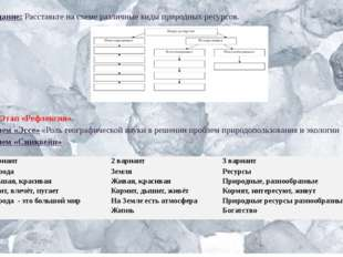 Задание:Расставьте на схеме различные виды природных ресурсов. III. Этап «Ре