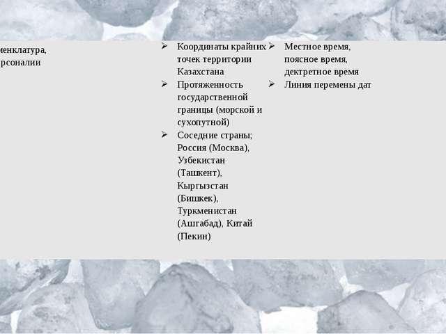 Номенклатура, персоналии  КоординатыкрайнихточектерриторииКазахстана Протяже...
