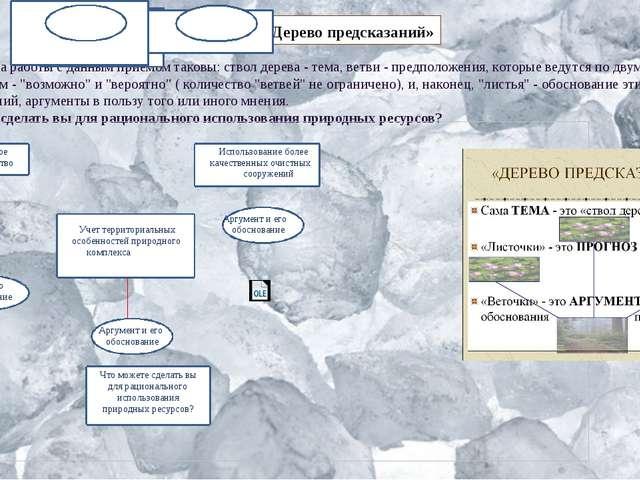 Правила работы с данным приемом таковы: ствол дерева - тема, ветви - предпол...