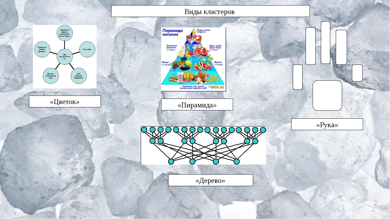 Виды кластеров «Цветок» «Пирамида» «Дерево» «Рука»