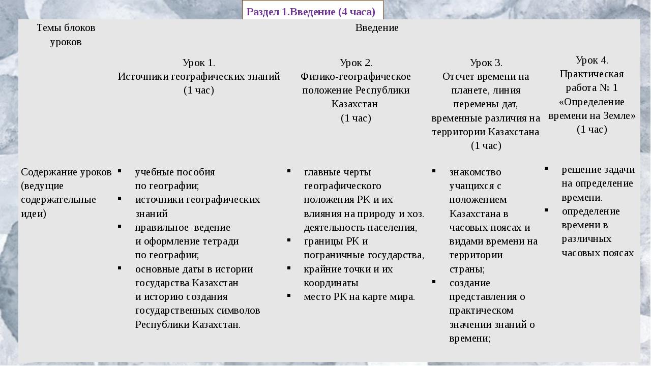 Раздел 1.Введение (4 часа) Темы блоков уроков Введение  Урок1. Источникигеог...