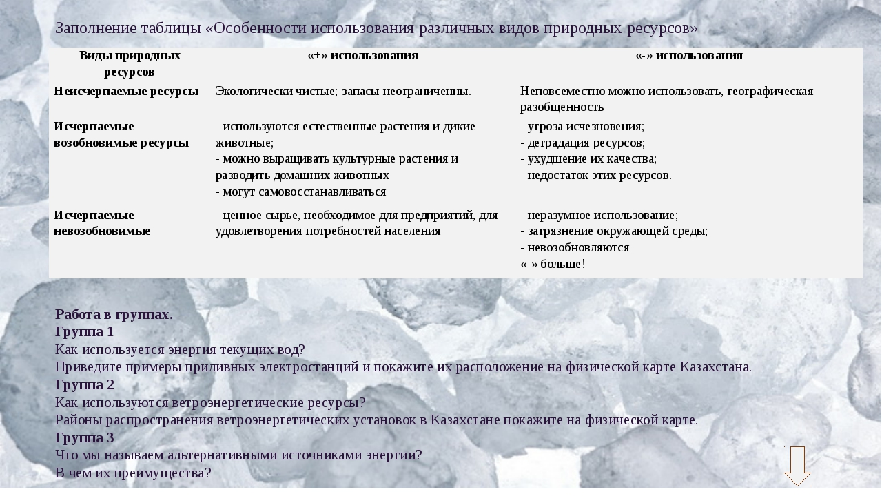 Заполнение таблицы «Особенности использования различных видов природных ресур...