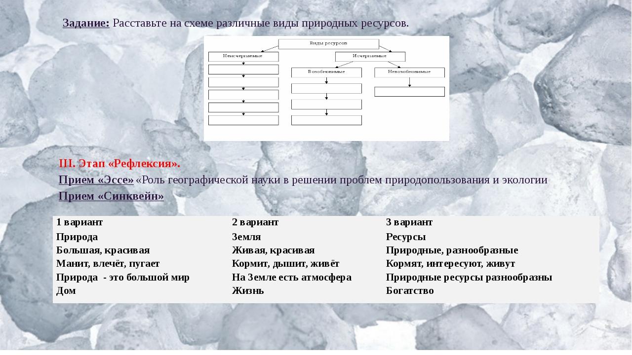 Задание:Расставьте на схеме различные виды природных ресурсов. III. Этап «Ре...