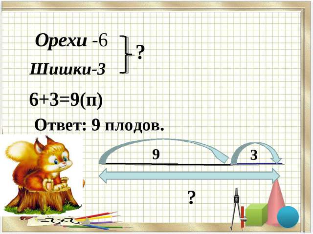 Орехи -6 Шишки-3 ? 6+3=9(п) Ответ: 9 плодов. 9 3 ?