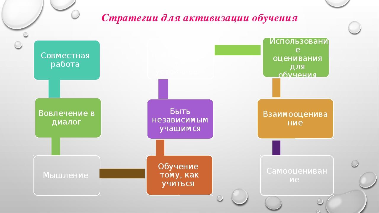 Стратегиидля активизации обучения Совместная работа Вовлечение в диалог Мышл...