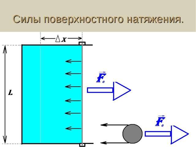 Силы поверхностного натяжения.