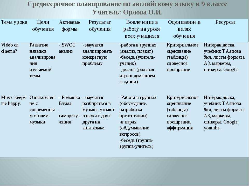 Среднесрочное планирование по английскому языку в 9 классе Учитель: Орлова О....