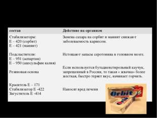 составДействие на организм Стабилизаторы: Е – 420 (сорбит) Е – 421 (маннит)