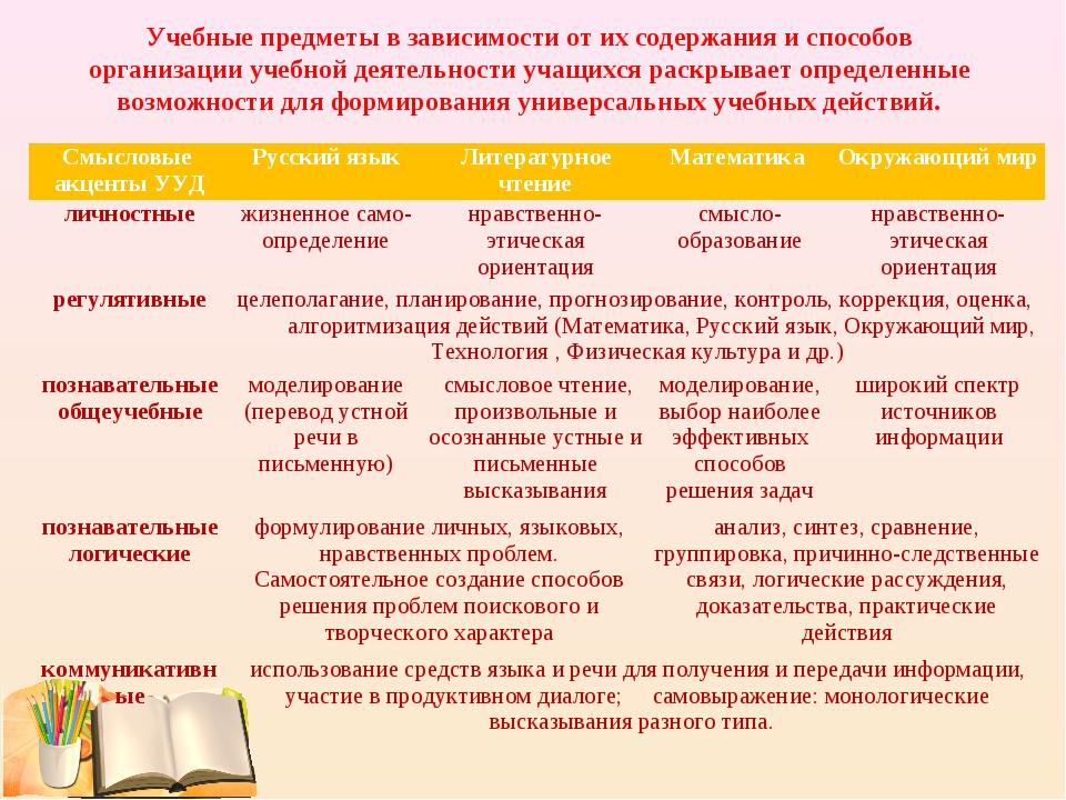 Учебные предметы в зависимости от их содержания и способов организации учебно...