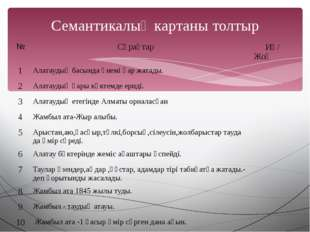 Семантикалық картаны толтыр № Сұрақтар Иә/ Жоқ 1 Алатаудың басында үнемі қар