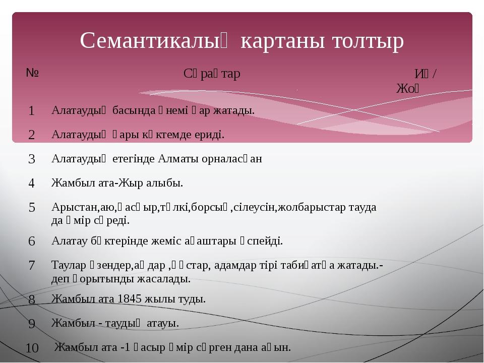 Семантикалық картаны толтыр № Сұрақтар Иә/ Жоқ 1 Алатаудың басында үнемі қар...