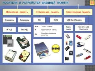 www.themegallery.com Внутренняя память ПЗУ - это постоянное энергонезависимое