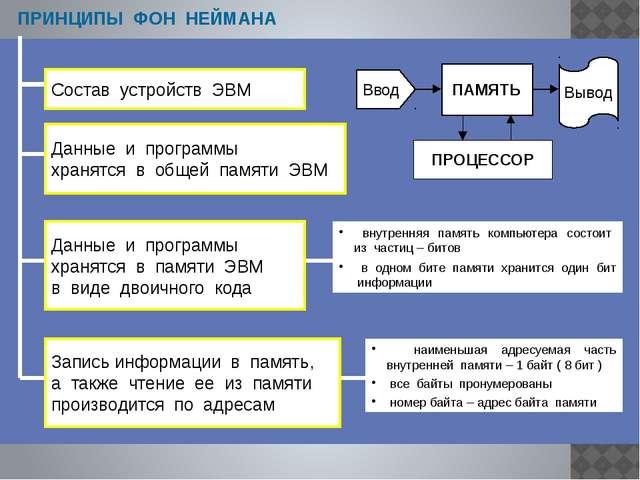 www.themegallery.com СХЕМА УСТРОЙСТВА КОМПЬЮТЕРА Информационная магистраль (ш...