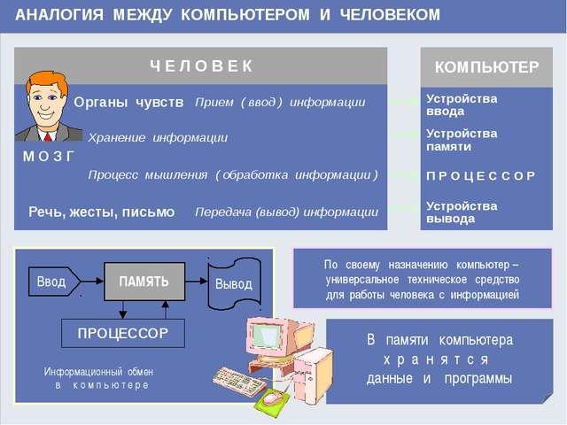 www.themegallery.com АНАЛОГИЯ МЕЖДУ КОМПЬЮТЕРОМ И ЧЕЛОВЕКОМ В памяти компьюте...