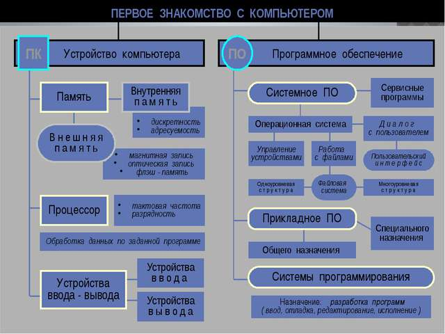 www.themegallery.com ПЕРВОЕ ЗНАКОМСТВО С КОМПЬЮТЕРОМ Устройство компьютера ПК...
