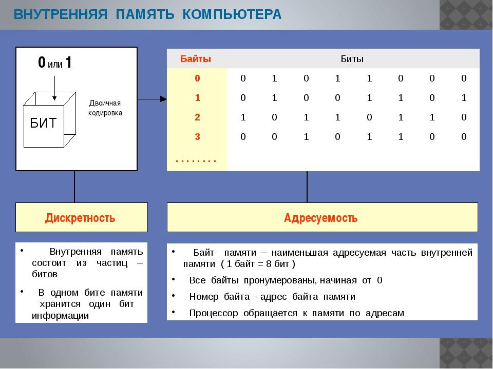 www.themegallery.com Принцип фон Неймана В 1946 году Джоном фон Нейманом были...