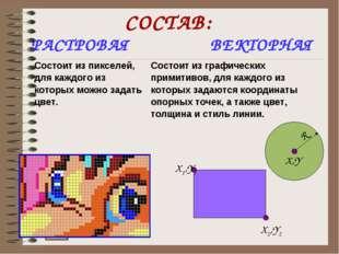 СОСТАВ: РАСТРОВАЯ ВЕКТОРНАЯ Состоит из пикселей, для каждого из которых можно