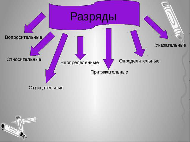 Вопросительные Относительные Неопределённые Отрицательные Притяжательные Указ...