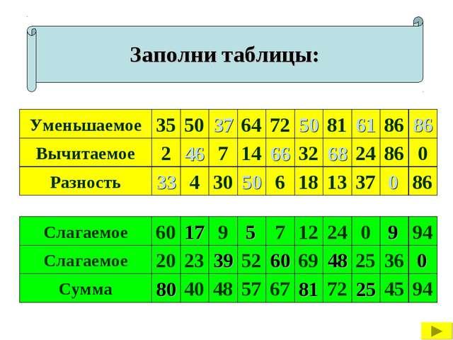 Заполни таблицы: Уменьшаемое 35 Вычитаемое Разность 50 86 81 72 64 7 14 32 24...