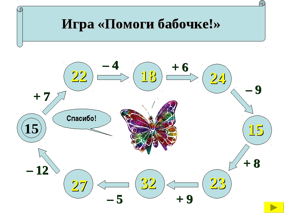 Игра «Помоги бабочке!» 15 + 7 – 12 – 5 + 9 + 8 – 9 + 6 – 4 22 27 32 23 15 24...