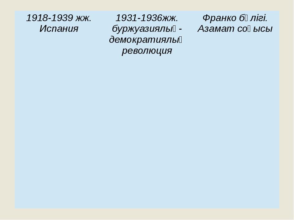 1918-1939жж. Испания 1931-1936жж.буржуазиялық-демократиялық революция Франко...