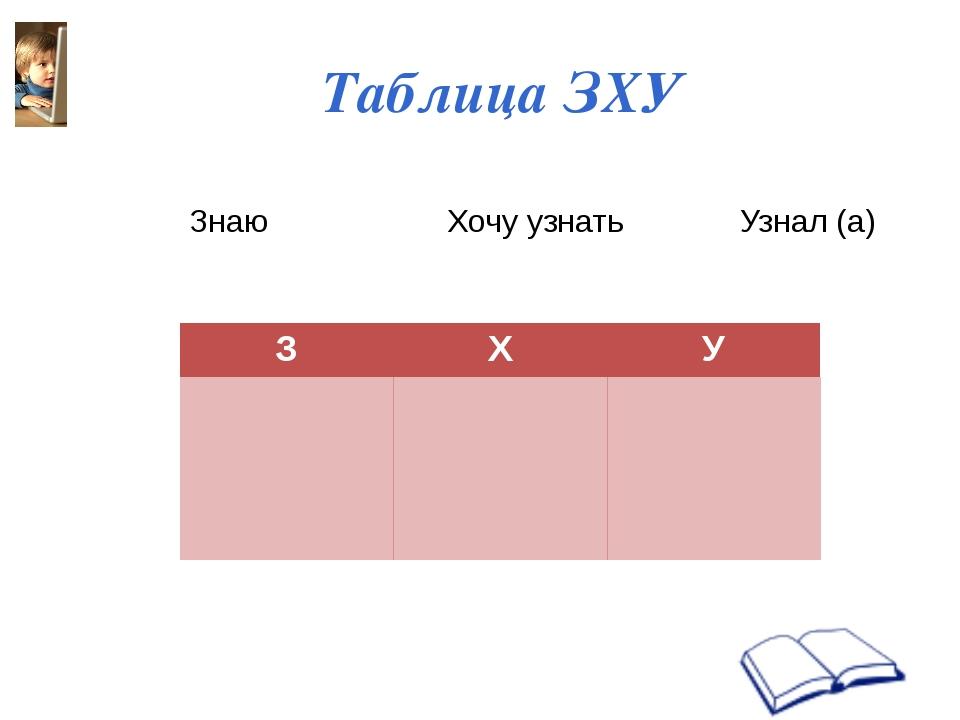 Таблица ЗХУ Знаю Хочу узнать Узнал (а) З Х У