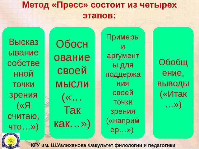 Метод «Пресс» состоит из четырех этапов: Высказывание собственной точки зрени...
