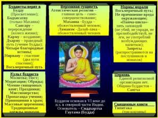 Буддисты верят в Будду (Просветление); Бодхисатву (только Махаяна) Сансару –