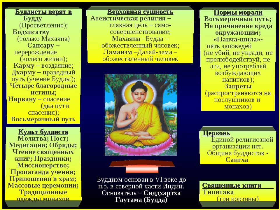 Буддисты верят в Будду (Просветление); Бодхисатву (только Махаяна) Сансару –...