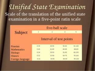 Unified State Examination Scale of the translation of the unified state exami