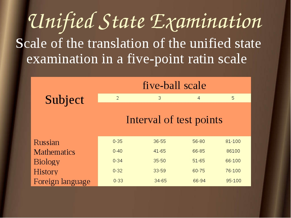 Unified State Examination Scale of the translation of the unified state exami...