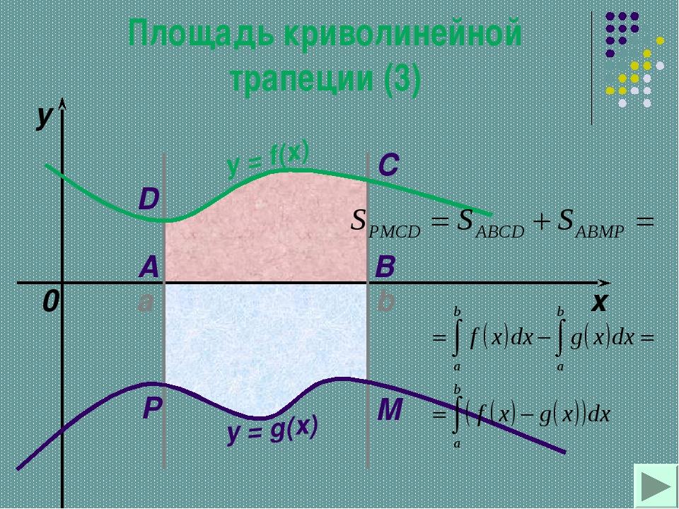 a b x y y = f(x) 0 y = g(x) A B C D M P Площадь криволинейной трапеции (3)