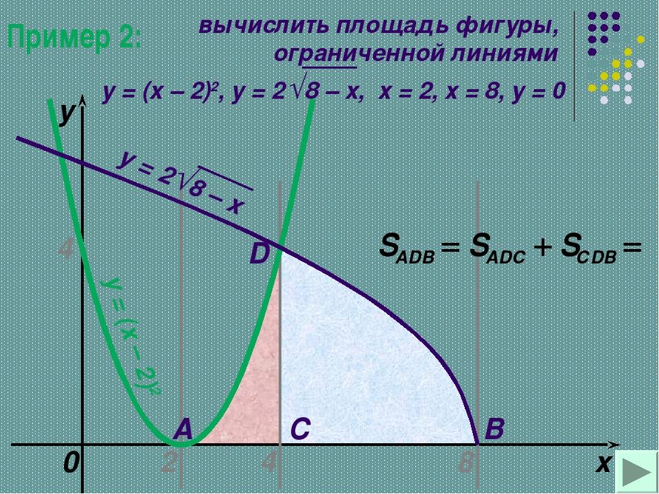 Пример 2: 2 8 x y = (x – 2)2 0 A B C D 4 y 4