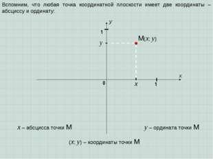 x y 1 0 1 Вспомним, что любая точка координатной плоскости имеет две координа